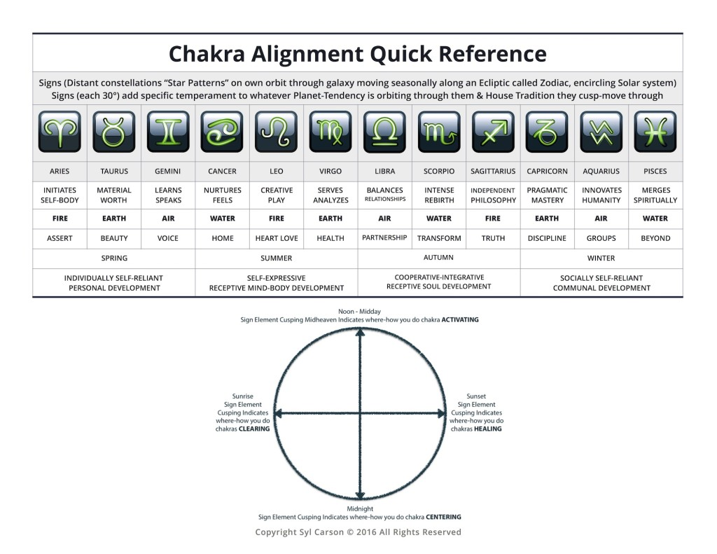 2017 Astrology - Chakra Reference - Element.pages
